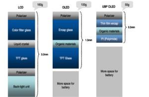 NOTE 3 article_FPD panel structure comparison