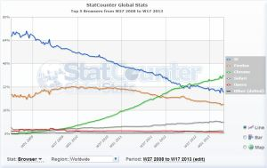 statcounter navegadores web