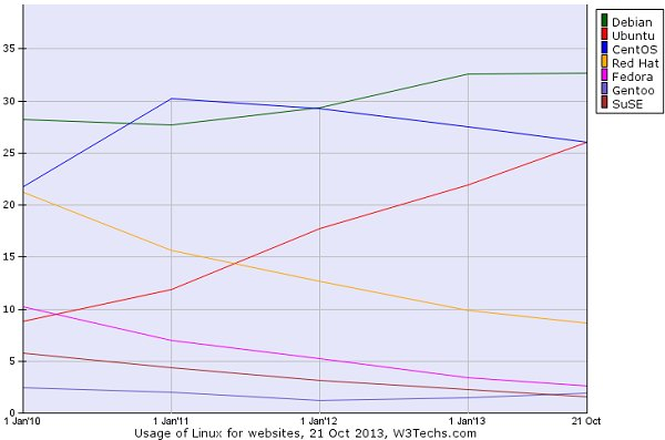 ranking distribuciones linux